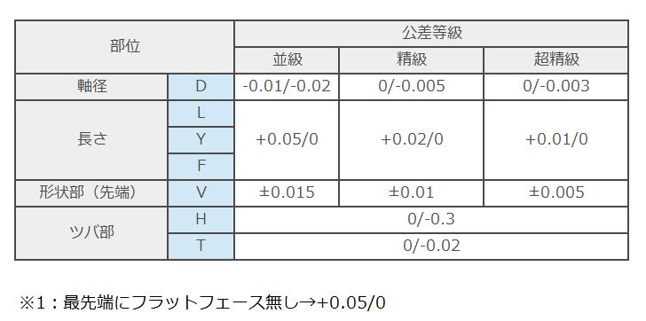 tip-step-detail-crp(tolerance-grade)