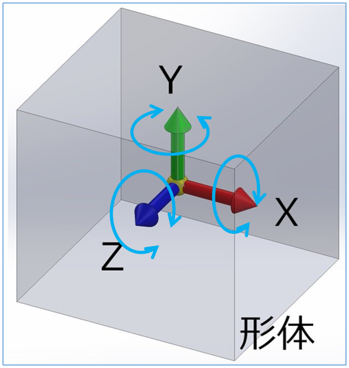 図1.3次元空間上の形体